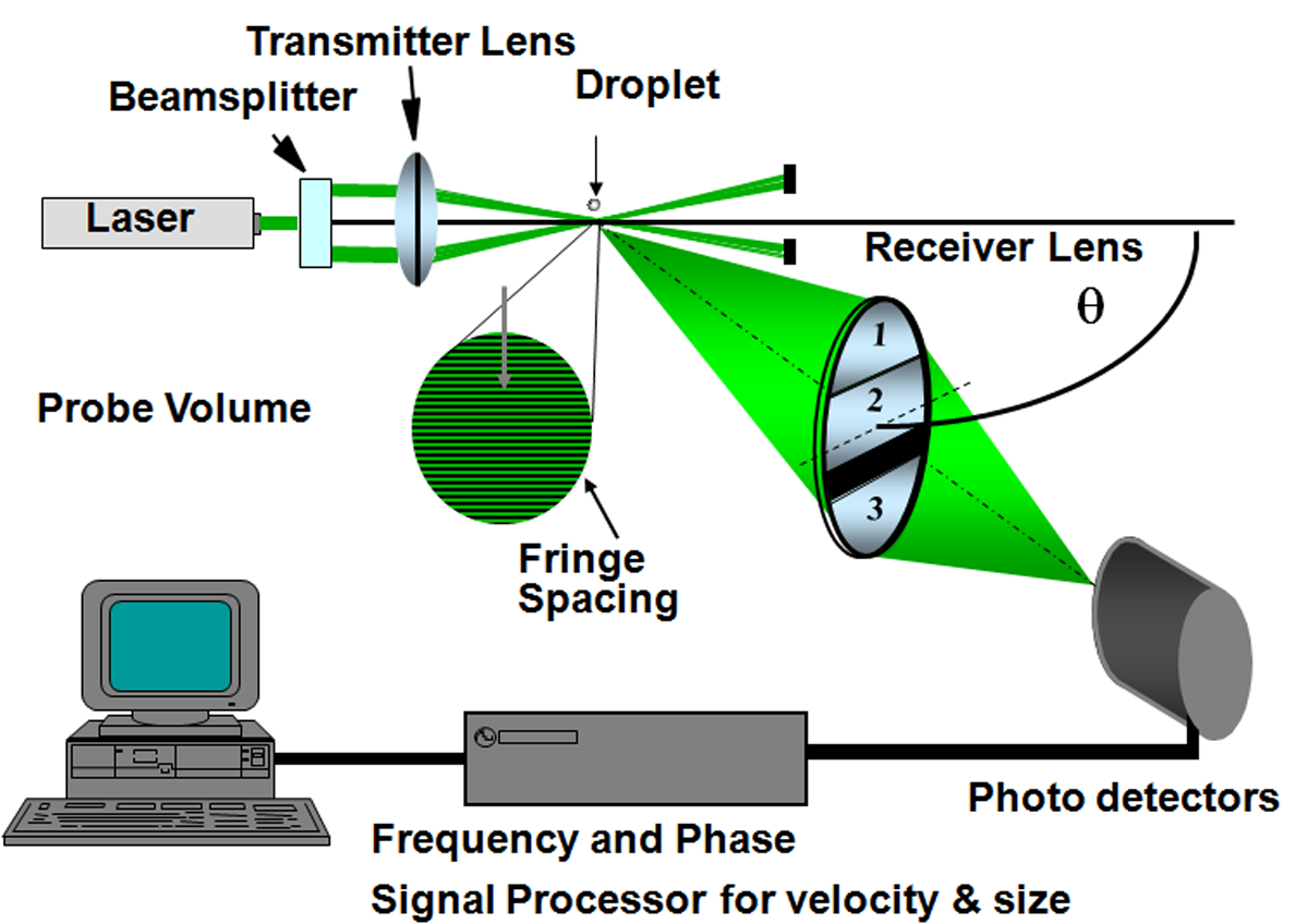 Laser Doppler Velocimetry (LDV)